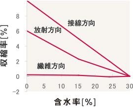 収縮経過の模式図(木材感想のすべてより)